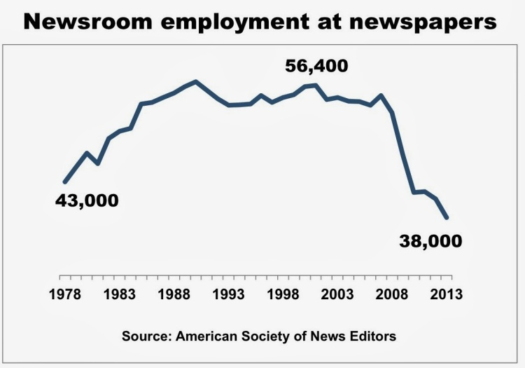 Newsroom employment over time in the US