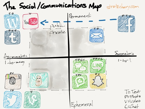Social communications map by Ben Thompson