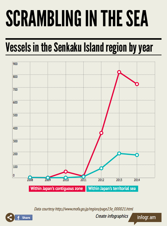 vessels in senkaku by year