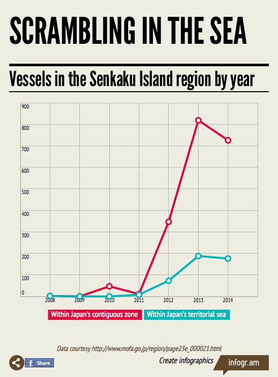 vessels in senkaku by year