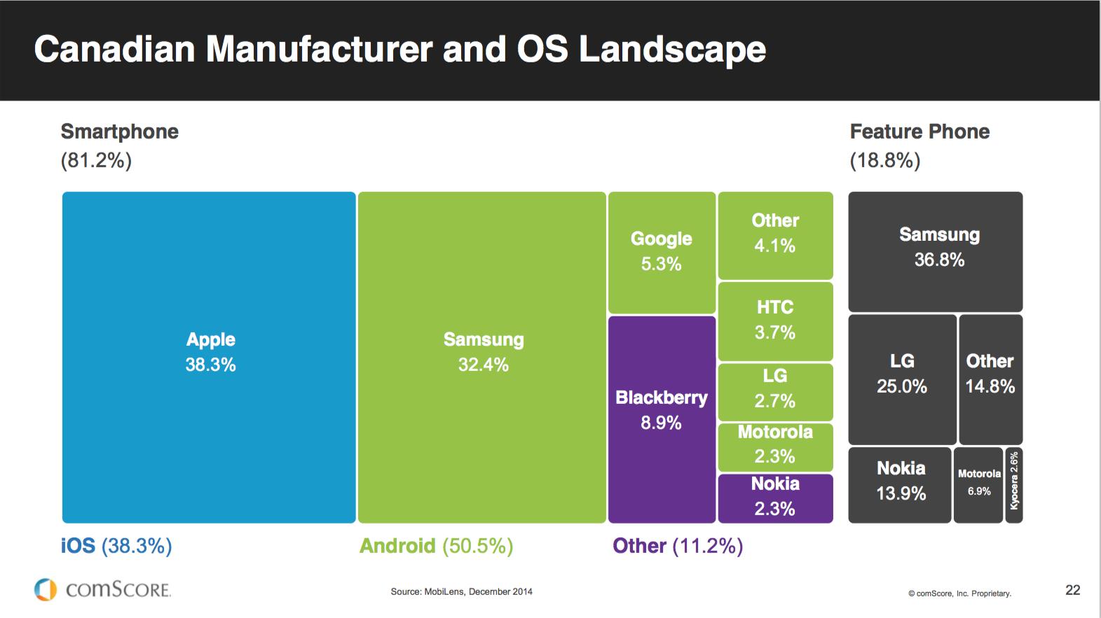 In Canada, iPhone has 38% of the 81% of smartphones