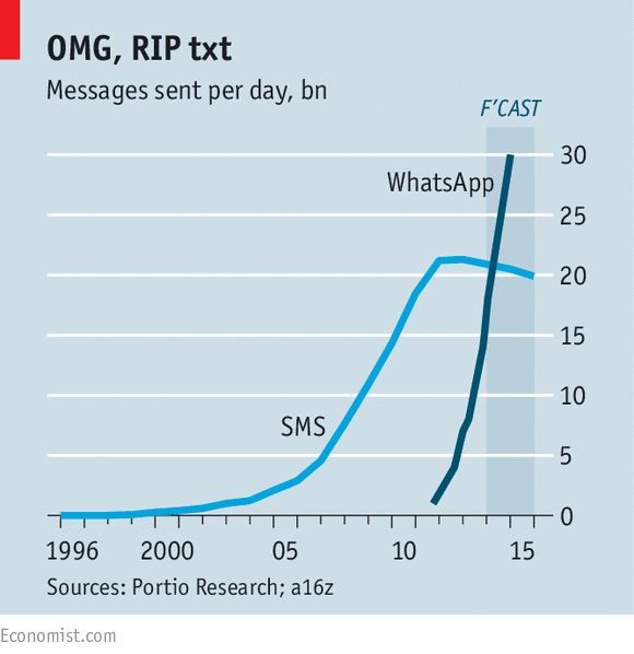 Whatsapp overtakes worldwide SMS delivery and keeps rocketing up