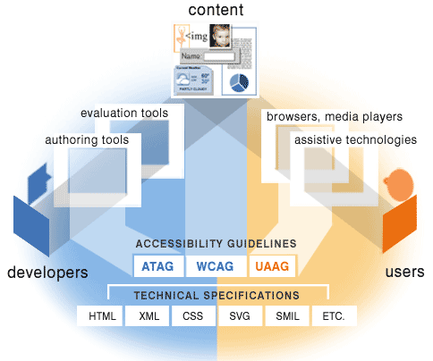 WAI Specs diagram