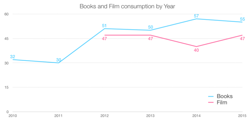 Books and film consumption by year, 2010 to 2015