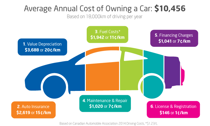 cost_of_vehicle_ownership_2-15