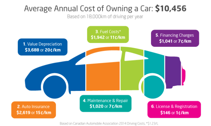 Cost Of Owning A Car In New York
