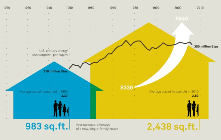 the-American-Home-infographic