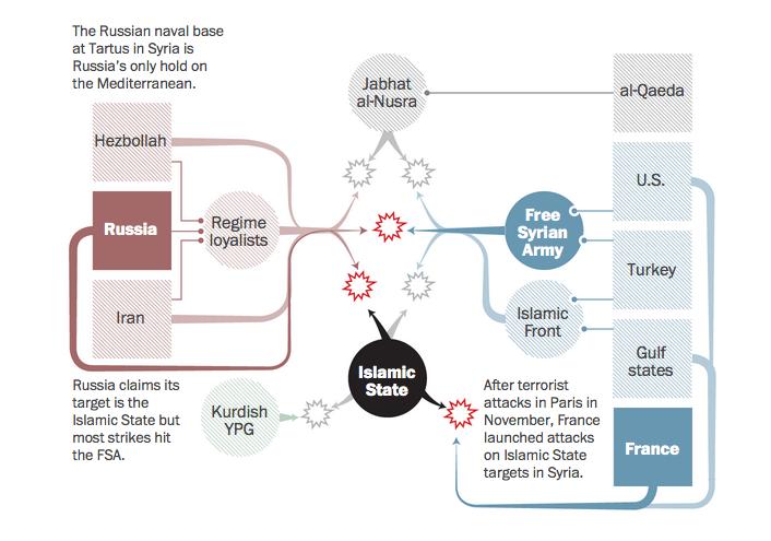 syrian_crisis_diagram