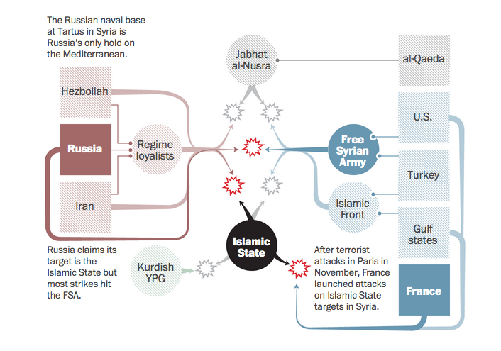 syrian_crisis_diagram