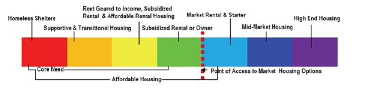 housing_continuum