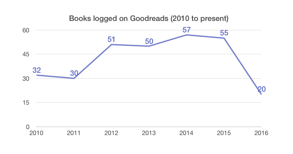 books_2010-present