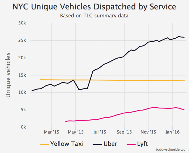 Chart showing Uber cars on the road