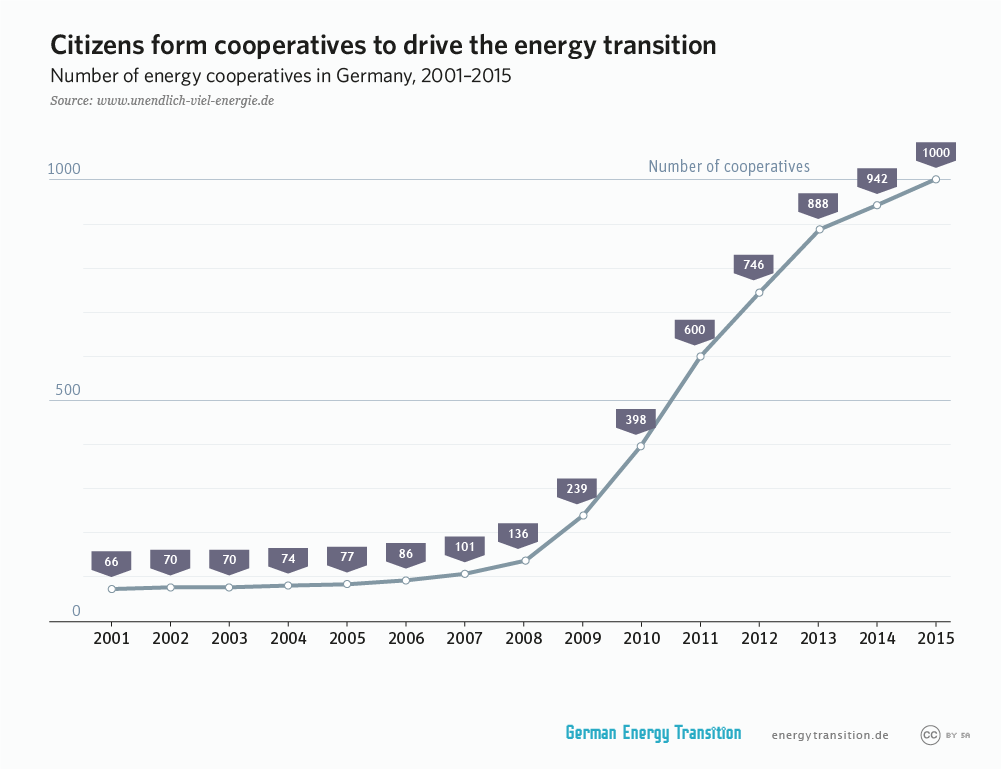german_energy_cooperatives