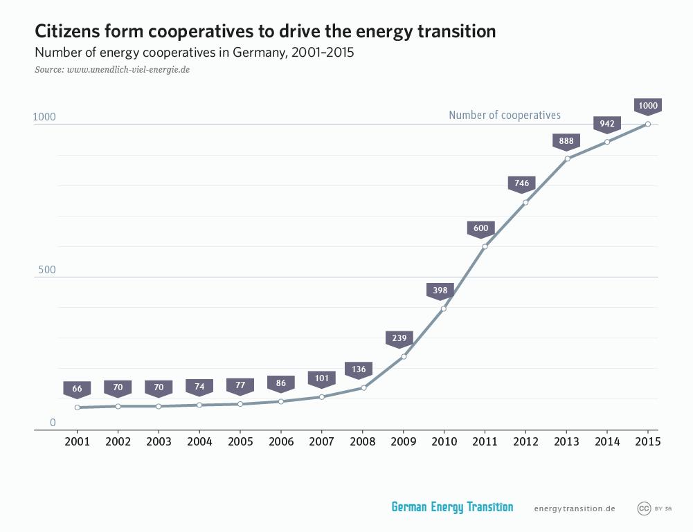 german_energy_cooperatives