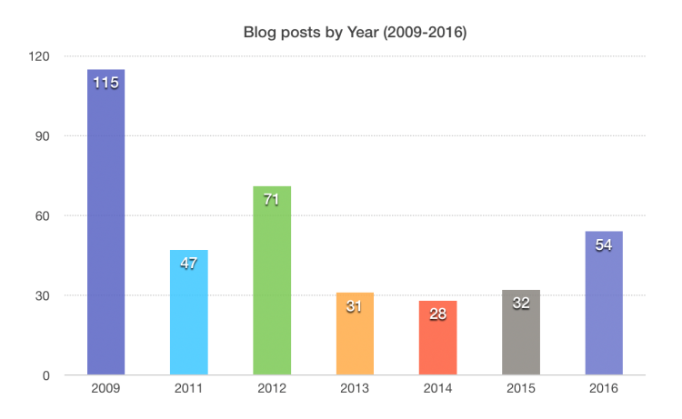blog-posts-by-year-2009-2016