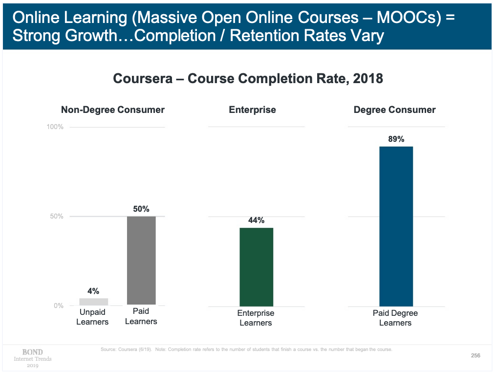 3 charts showing course completion rates for Coursera in 2018: for non-degree consumer completion is 4% for unpaid, 50% for paid. For Enterprise learners 44% completion. For Degree consumers 89% completion.